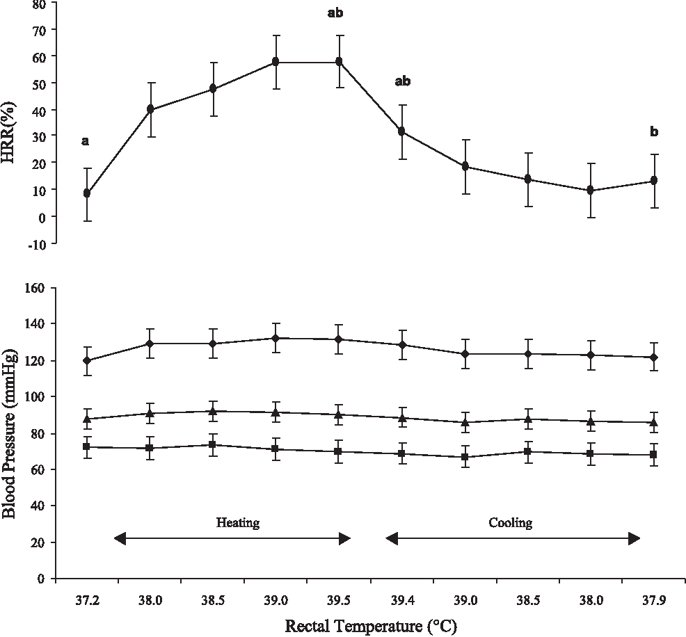 Figure 4 From Voluntary Muscle Activation Is Impaired By Core