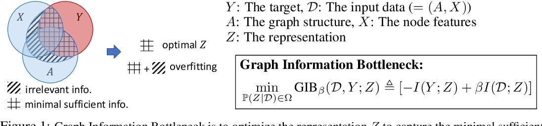 Figure 1 for Graph Information Bottleneck
