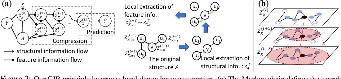 Figure 3 for Graph Information Bottleneck