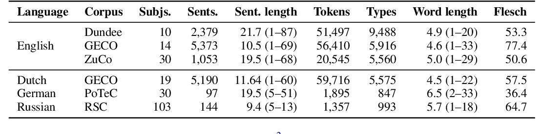 Figure 2 for Multilingual Language Models Predict Human Reading Behavior