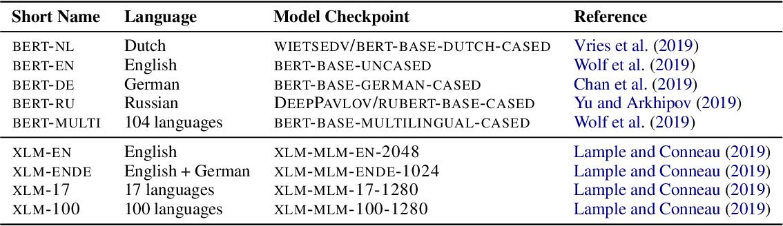 Figure 3 for Multilingual Language Models Predict Human Reading Behavior