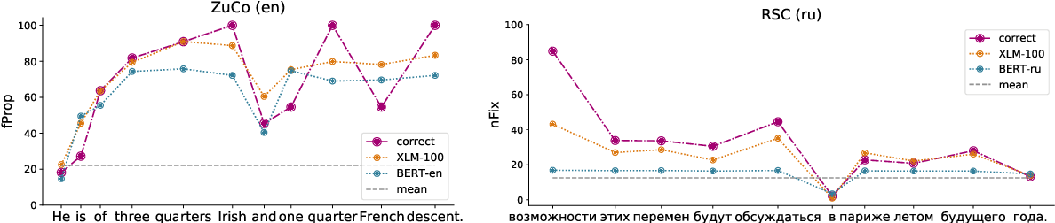 Figure 4 for Multilingual Language Models Predict Human Reading Behavior