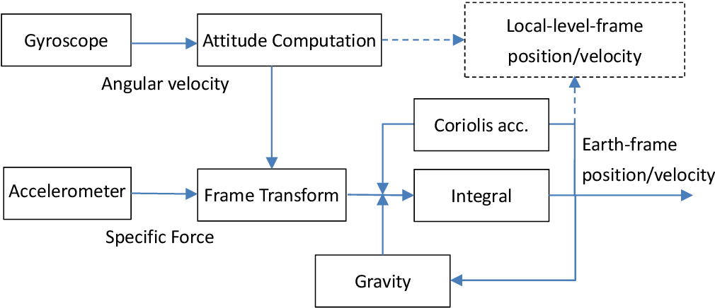 Figure 1 for On Inertial Navigation and Attitude Initialization in Polar Areas
