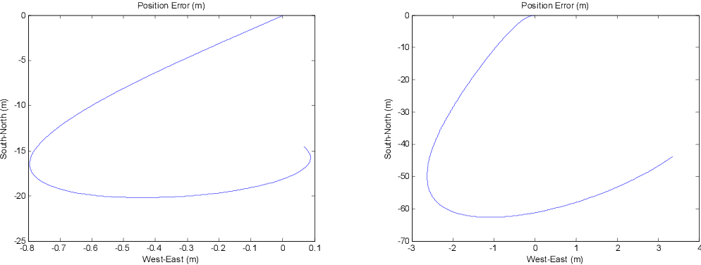 Figure 3 for On Inertial Navigation and Attitude Initialization in Polar Areas