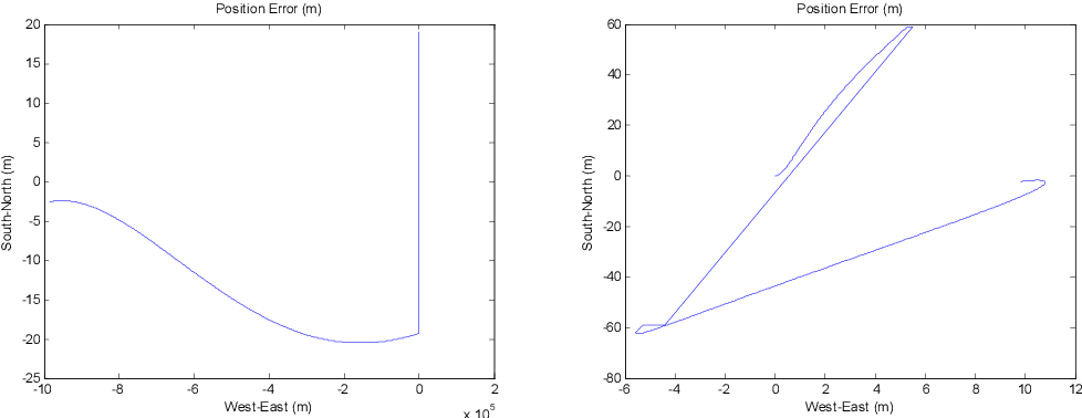 Figure 4 for On Inertial Navigation and Attitude Initialization in Polar Areas