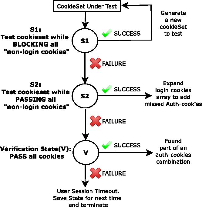 Figure 5 from Half-Baked Cookies: Hardening Cookie-Based