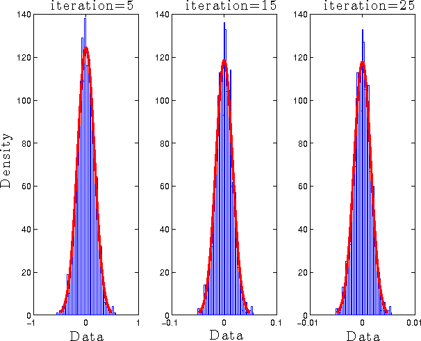 Figure 1 for Parameterless Optimal Approximate Message Passing