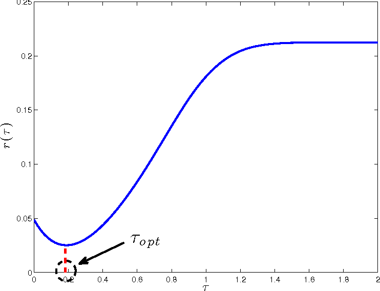 Figure 2 for Parameterless Optimal Approximate Message Passing