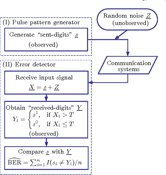 Figure 1 from importance sampling techniques for estimating the bit figure 1 block diagram of ber tester ccuart Choice Image