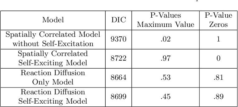 Table 2 Model Assessment and Selection Statistics For Iraq Data