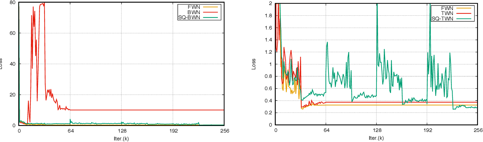 Figure 1 for Learning Accurate Low-Bit Deep Neural Networks with Stochastic Quantization