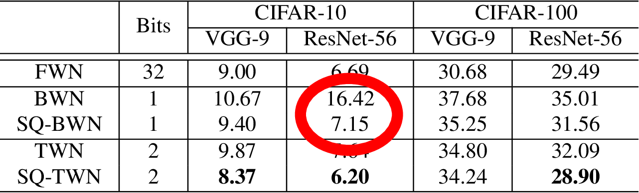 Figure 2 for Learning Accurate Low-Bit Deep Neural Networks with Stochastic Quantization