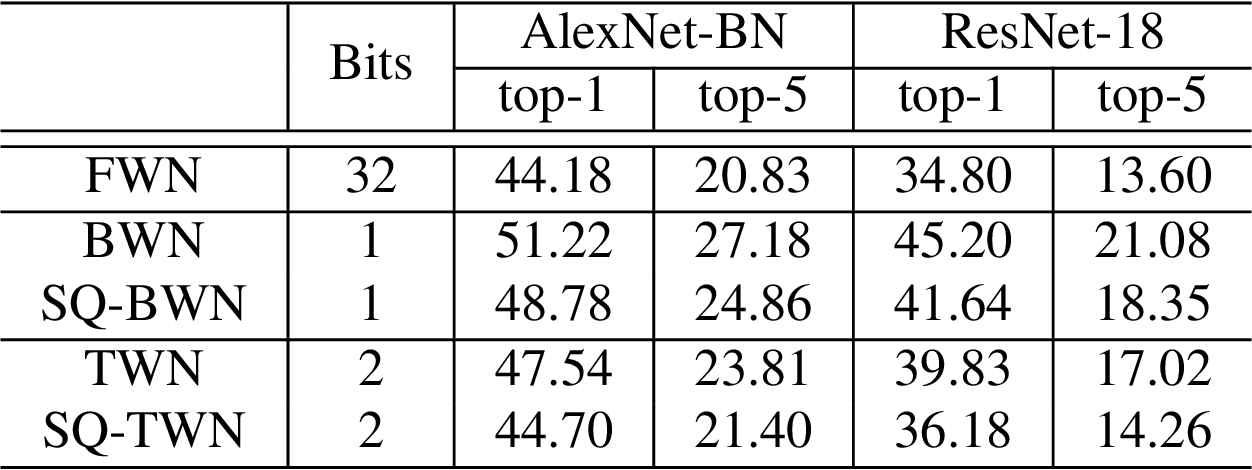 Figure 3 for Learning Accurate Low-Bit Deep Neural Networks with Stochastic Quantization