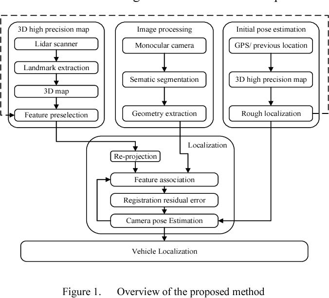 Figure 1 for Monocular Vehicle Self-localization method based on Compact Semantic Map