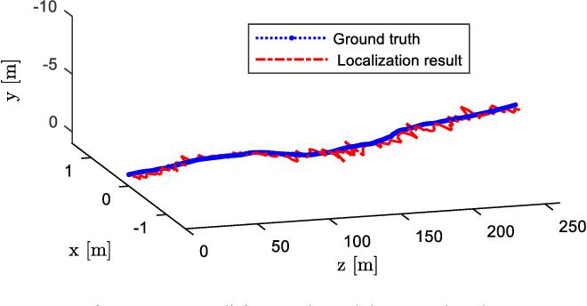 Figure 3 for Monocular Vehicle Self-localization method based on Compact Semantic Map