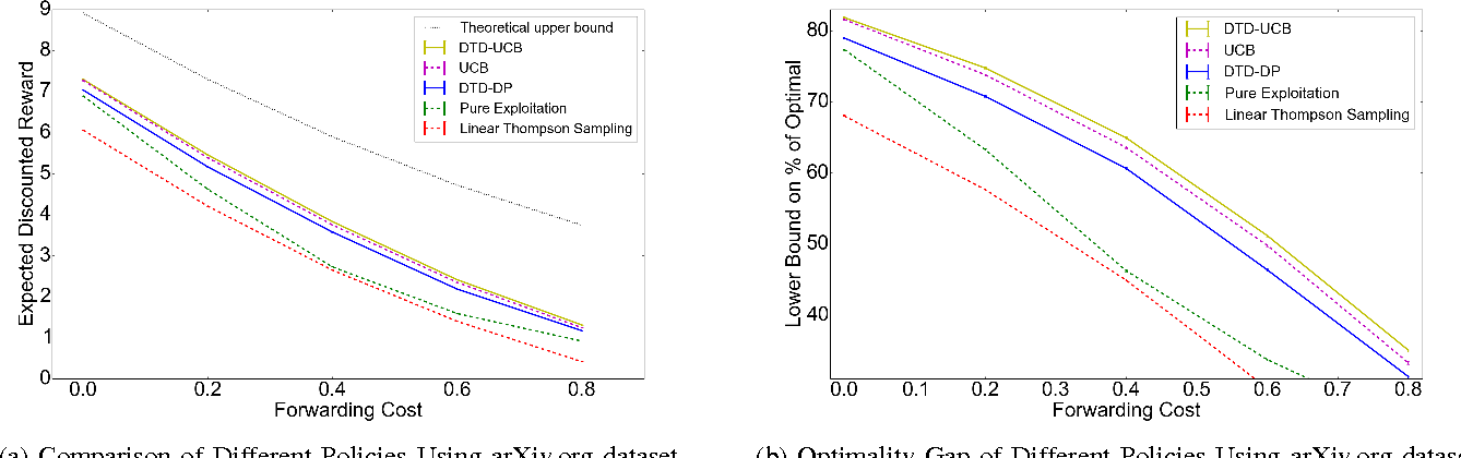 Figure 2 for The Bayesian Linear Information Filtering Problem