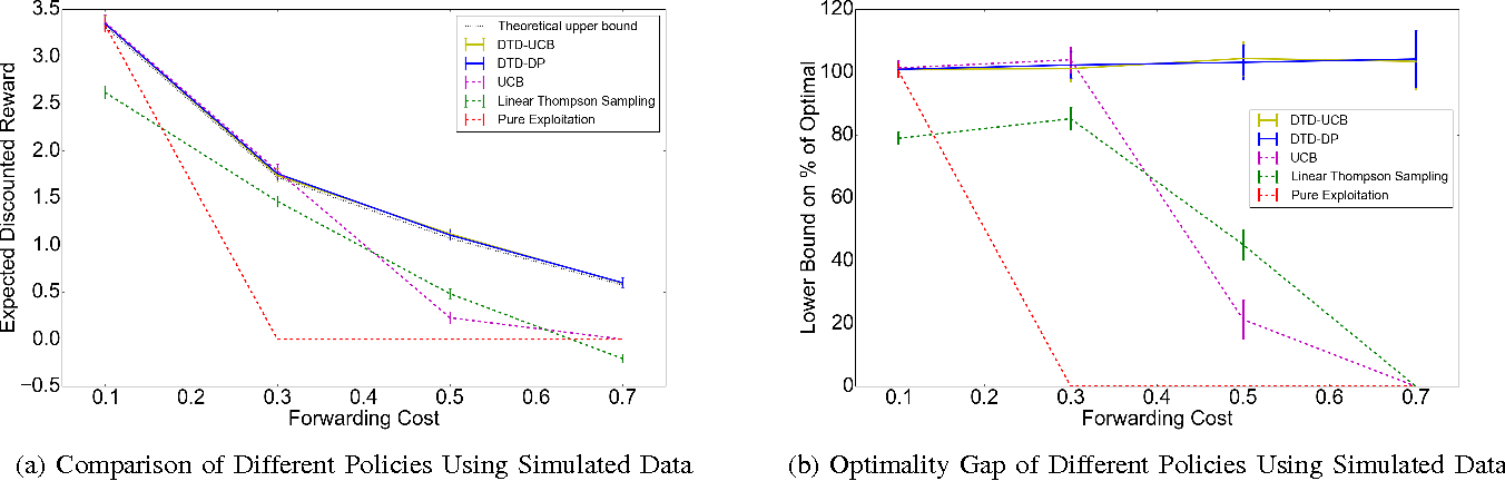Figure 3 for The Bayesian Linear Information Filtering Problem