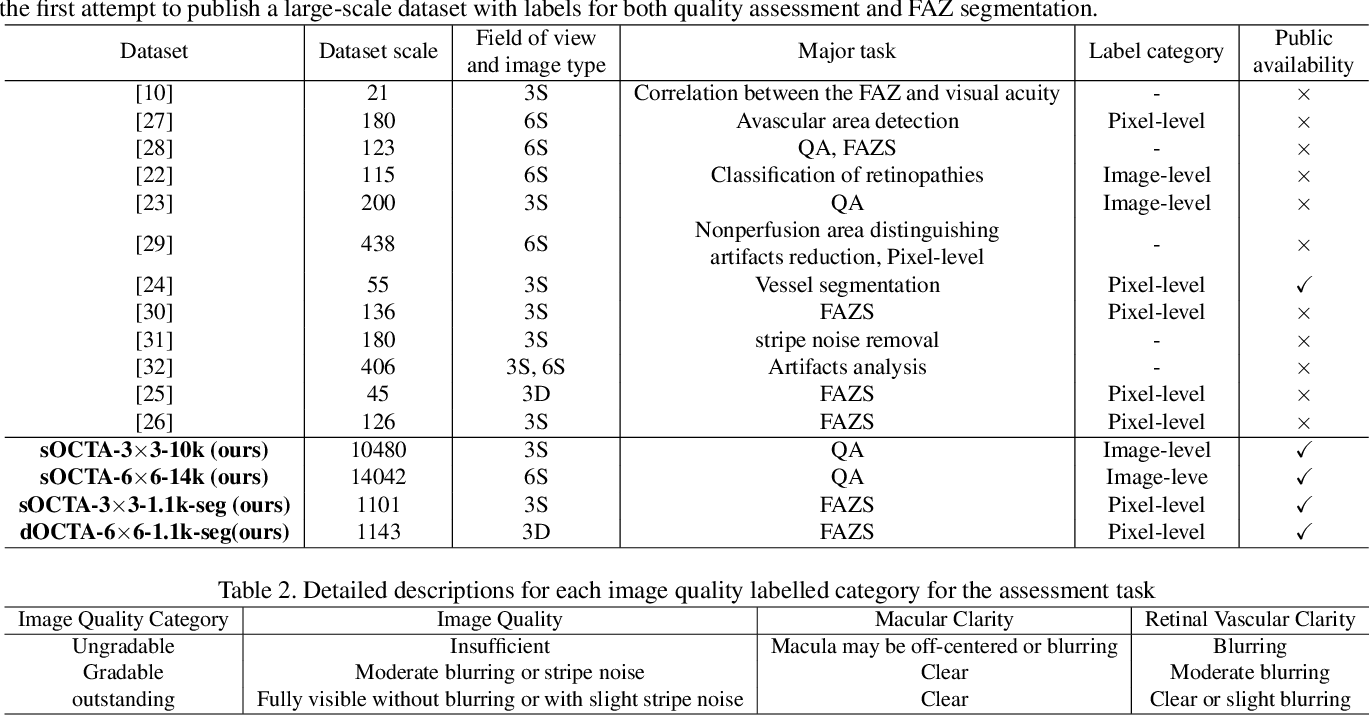 Figure 2 for A Deep Learning-based Quality Assessment and Segmentation System with a Large-scale Benchmark Dataset for Optical Coherence Tomographic Angiography Image