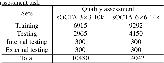 Figure 4 for A Deep Learning-based Quality Assessment and Segmentation System with a Large-scale Benchmark Dataset for Optical Coherence Tomographic Angiography Image