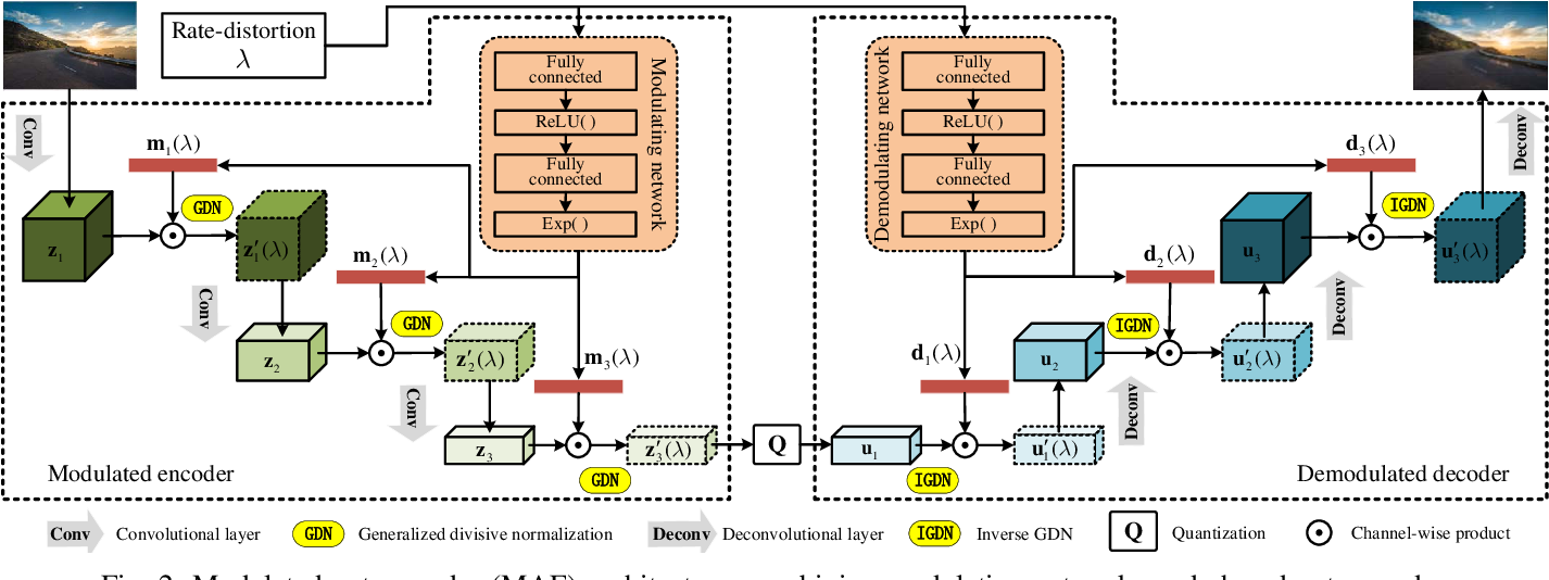 Figure 2 for Variable Rate Deep Image Compression with Modulated Autoencoder