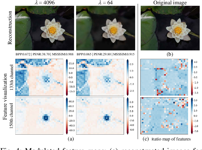 Figure 4 for Variable Rate Deep Image Compression with Modulated Autoencoder