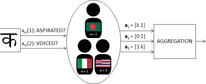 Figure 1 for Multi-object Classification via Crowdsourcing with a Reject Option