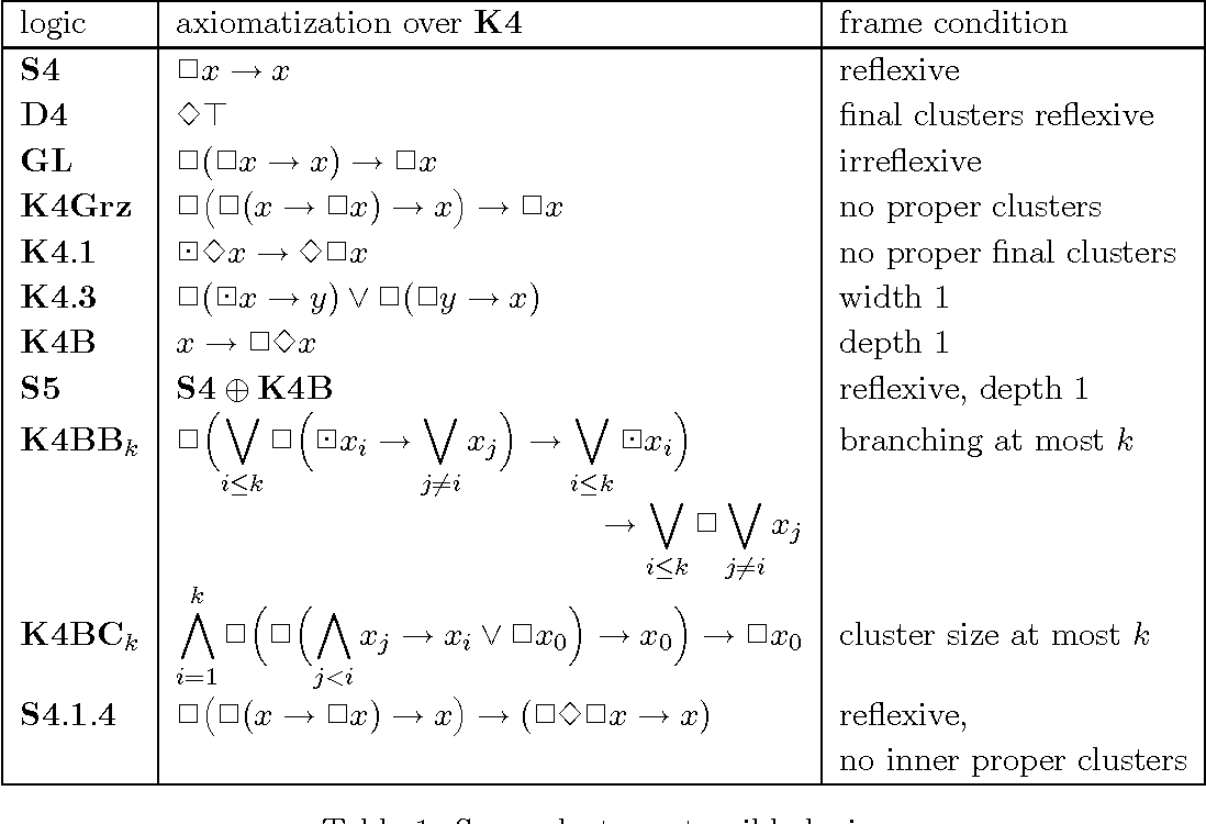 Table 1 From Rules With Parameters In Modal Logic I Semantic Scholar