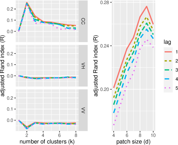 Figure 1 for $k$-means on Positive Definite Matrices, and an Application to Clustering in Radar Image Sequences