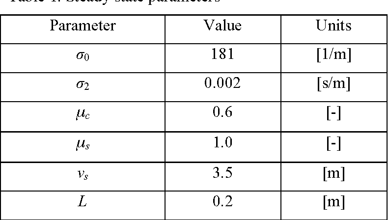 Figure 1 from Lugre Tire Model for HMMWV - Semantic Scholar