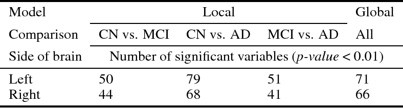 Figure 1 for A global feature extraction model for the effective computer aided diagnosis of mild cognitive impairment using structural MRI images