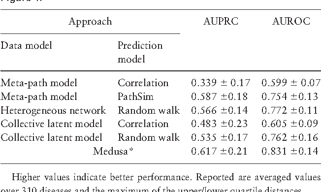 Figure 4 for Jumping across biomedical contexts using compressive data fusion