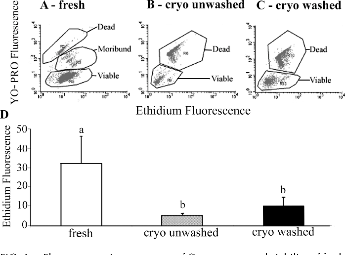 Figure 6 from reactive oxygen species and boar sperm function figure 1 ccuart Image collections