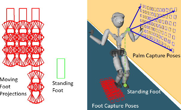 Figure 2 for Robust Humanoid Contact Planning with Learned Zero- and One-Step Capturability Prediction