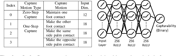 Figure 3 for Robust Humanoid Contact Planning with Learned Zero- and One-Step Capturability Prediction