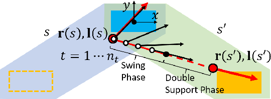 Figure 4 for Robust Humanoid Contact Planning with Learned Zero- and One-Step Capturability Prediction