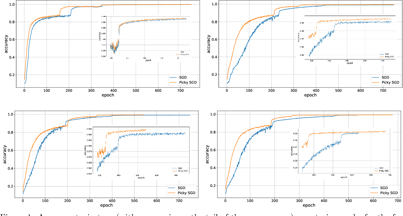 Figure 1 for Asynchronous Stochastic Optimization Robust to Arbitrary Delays