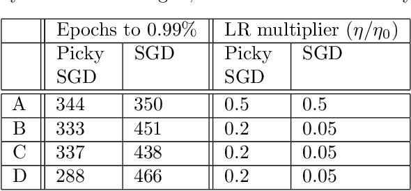 Figure 2 for Asynchronous Stochastic Optimization Robust to Arbitrary Delays