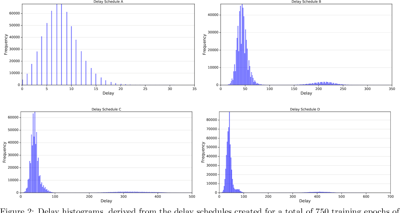 Figure 3 for Asynchronous Stochastic Optimization Robust to Arbitrary Delays
