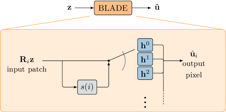 Figure 1 for Solving Image PDEs with a Shallow Network