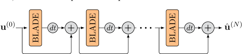 Figure 3 for Solving Image PDEs with a Shallow Network