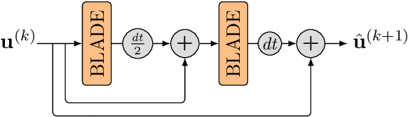 Figure 4 for Solving Image PDEs with a Shallow Network