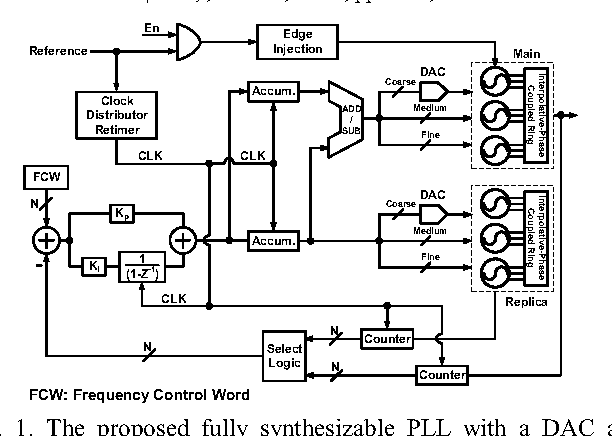 Fig. 1. The proposed fully synthesizable PLL with a DAC and phase-coupled oscillator. (©2014 IEEE [4])