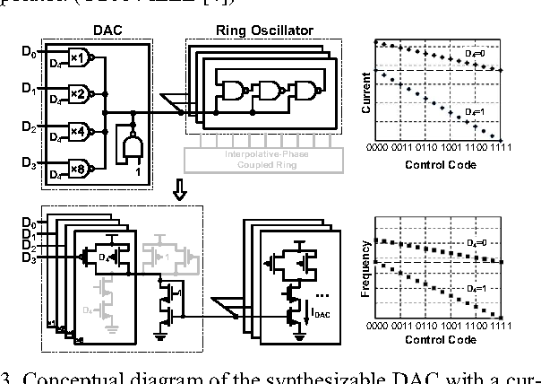 Fig. 3. Conceptual diagram of the synthesizable DAC with a current-linear output. (©2014 IEEE [4])
