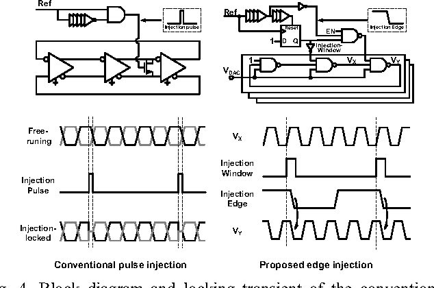 Fig. 4. Block diagram and locking transient of the conventional pulse injection and the proposed edge injection. (©2014 IEEE [4])