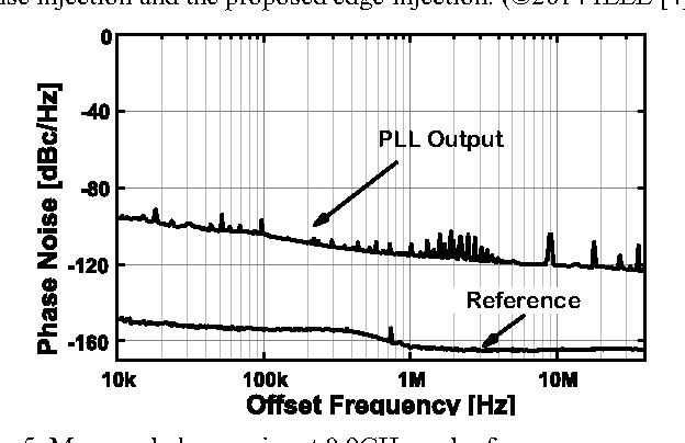 Fig. 5. Measured phase noise at 0.9GHz and reference.