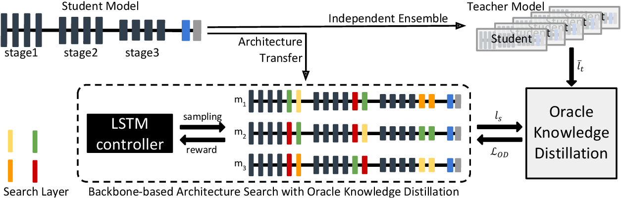 Figure 3 for Towards Oracle Knowledge Distillation with Neural Architecture Search