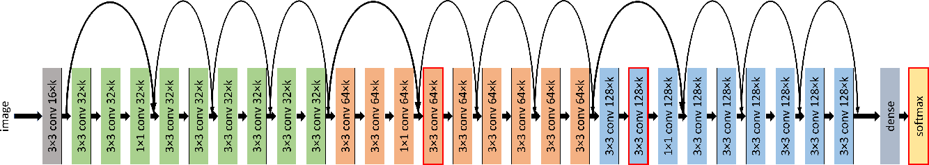 Figure 3 for The Value of Nullspace Tuning Using Partial Label Information