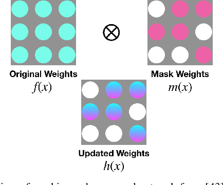 Figure 1 for CAZSL: Zero-Shot Regression for Pushing Models by Generalizing Through Context