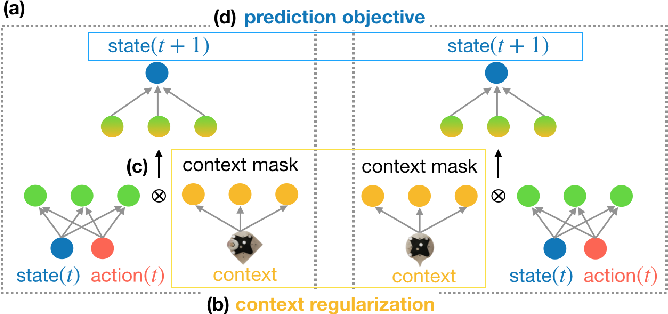 Figure 2 for CAZSL: Zero-Shot Regression for Pushing Models by Generalizing Through Context