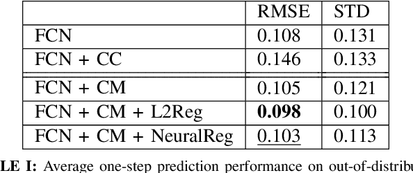 Figure 4 for CAZSL: Zero-Shot Regression for Pushing Models by Generalizing Through Context